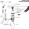 Способи ліквідації засмічень в каналізаційних трубах