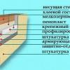 Будівництво будинку: обробка фундаменту