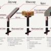 Як відбувається влаштування пальових фундаментів?