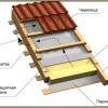 Будівництво даху: утеплювач і гідроізоляція