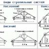 Інструкція по монтажу наслонних стропильних систем