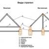 Кроквяна система
