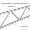 Кроквяні металоконструкції: використання профільних труб