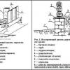 Технології гідроізоляції