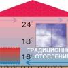 Технології інфрачервоної системи опалення