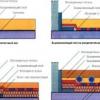 Технологія бетонування підлоги