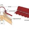 Технологія кріплення коника профнастилу