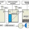 Технологія облаштування септика з ж / б кілець