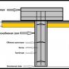 Технологія виробництва буронабивних паль
