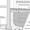 Технологія пристрою водовідводу