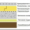 Технологія утеплення бетонної підлоги пінопластом