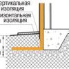 Технологія утеплення цокольного поверху зовні