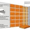 Технологія утеплення стін мінераловатними плитами