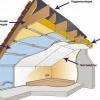 Теплоізоляція мансардного даху