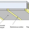 Теплоізоляція стелі - який утеплювач вибрати