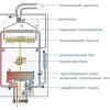 Труба для газового котла