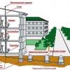 Труби для каналізації: вимоги, властивості, характеристики