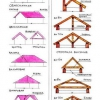 Ухил односхилого даху залежить від покрівельного матеріалу