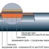 Установка і з'єднання пластикових труб