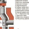 Установка відповідного димоходу на газовий котел
