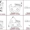 Пристрій для самостійної заточування ланцюгів бензопил