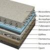Пристрій фундаменту під будинок: плитний варіант своїми руками