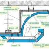 Пристрій і монтаж підвісної стелі з гіпсокартону