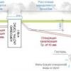 Пристрій каналізації в лазні з урахуванням типу грунту