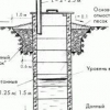 Пристрій колодязя з бетонних кілець за всіма правилами монтажу