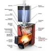 Пристрій печі для лазні, її конструкція і особливості