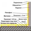 Утеплення балкона за допомогою ппу