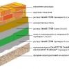 Утеплення будинку мінеральної ватою і облицювання сайдингом