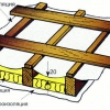 Як правильно зробити односхилий дах без використання послуг майстрів