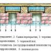 Утеплення підлоги заміського будинку