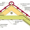 Утеплювач для мансардного даху
