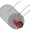 Утеплюємо труби: основні вимоги до матеріалів