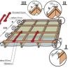 Важливі інструкції про заходи монтажу металочерепиці