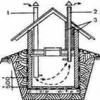 Вентиляція в гаражі: основне приміщення і підвал