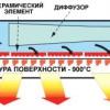 Види і принципи роботи інфрачервоних обігрівачів
