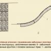 Види і технологія збірки габіонних конструкцій