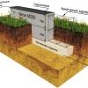 Види і пристрій подушки під фундамент