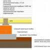 Види матеріалів для утеплення підлоги