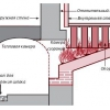 Види схем опалення