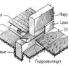 Зведення фундаменту стрічкового типу
