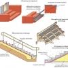Вибір бетонних сходових конструкцій