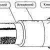 Вибір діаметра труб для опалення