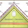 Вибір гідроізоляції для покрівлі