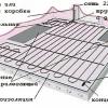 Вибір і укладання теплої підлоги