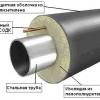 Високотемпературна ізоляція труб