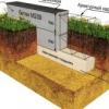 Заливка стрічкового фундаменту для забору